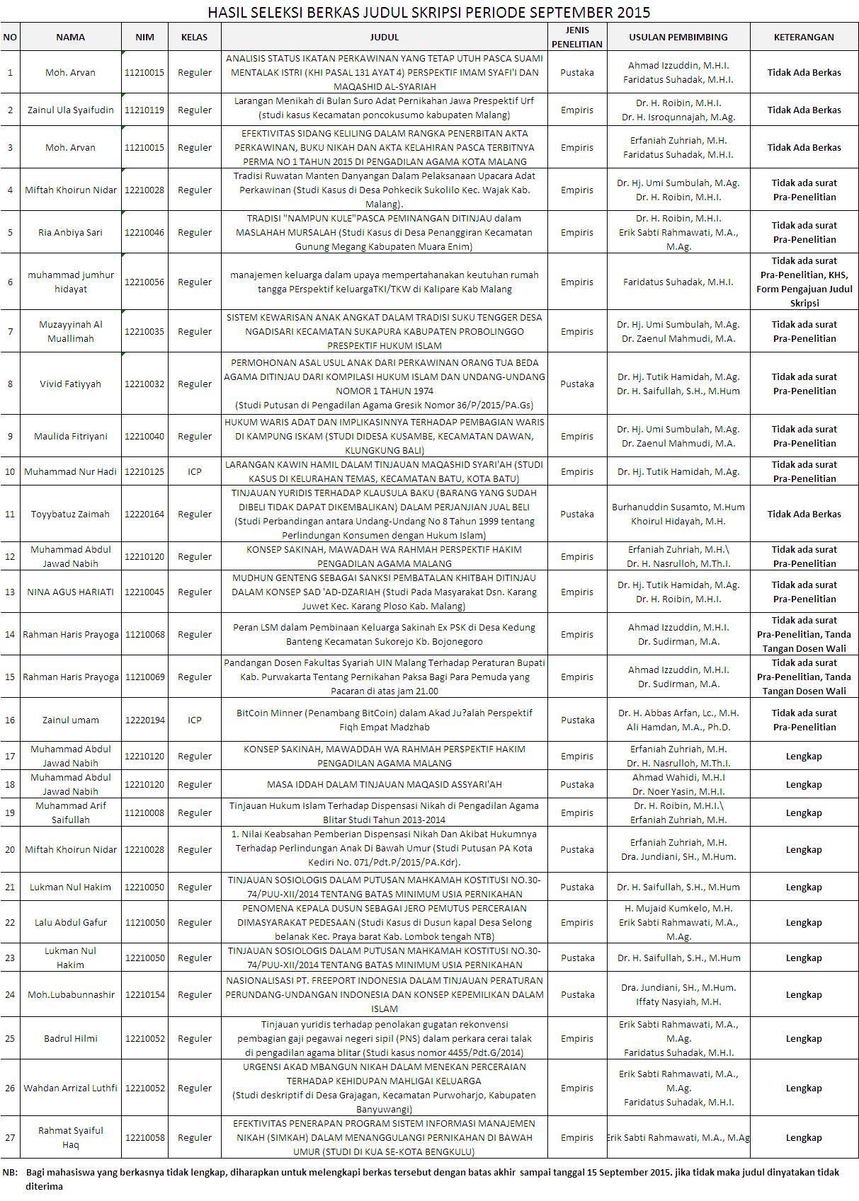 Hasil Seleksi Berkas Judul Skripsi Periode September 2015 Jurusan Hukum Keluarga Fakultas Syariah Uin Maulana Malik Ibrahim Malang